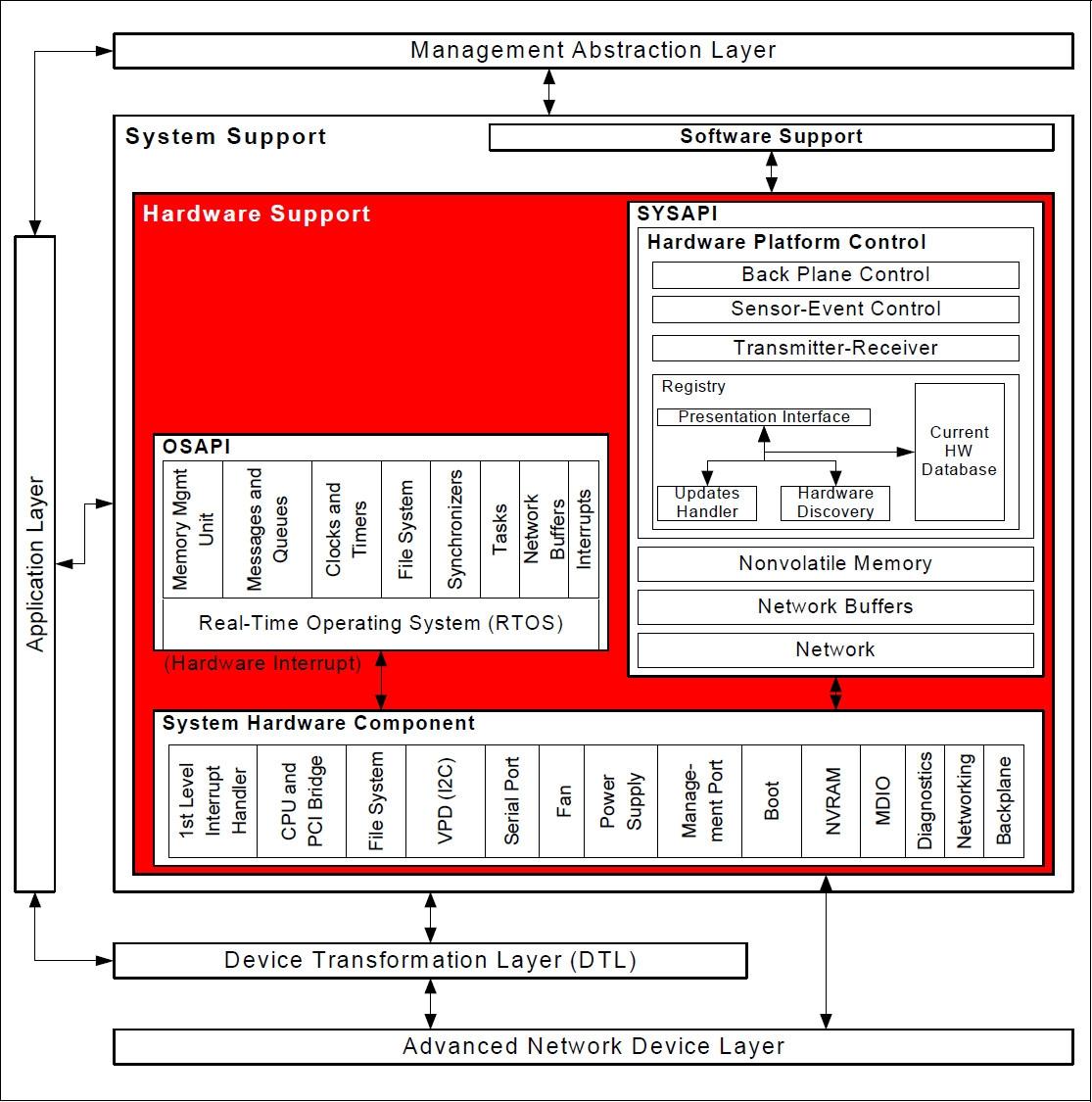 Blog - White Box Switches: The Basics, Part 1