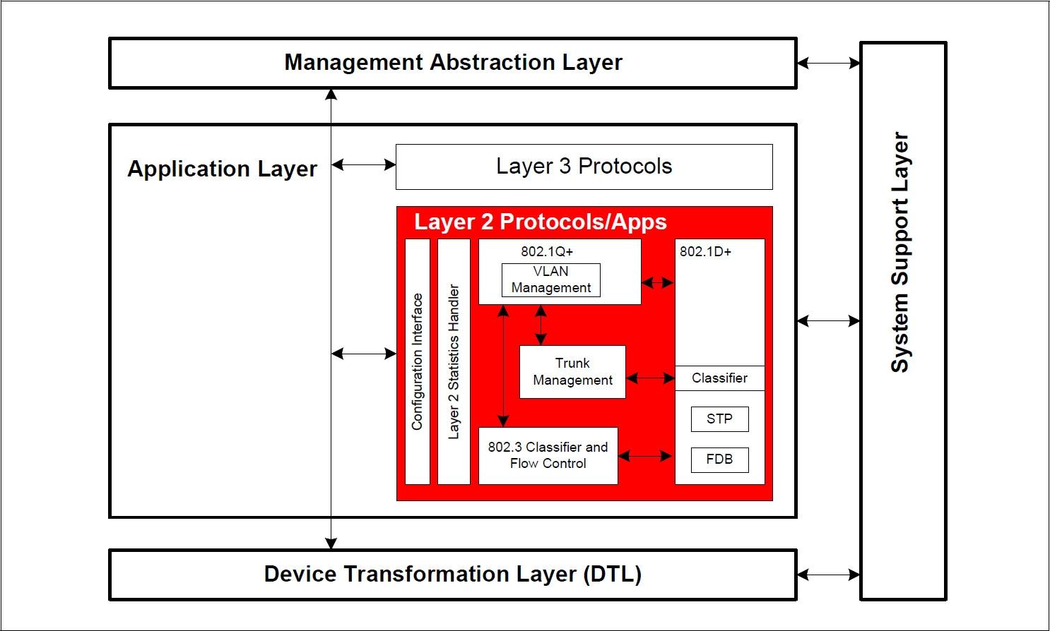 L2 protocol stack
